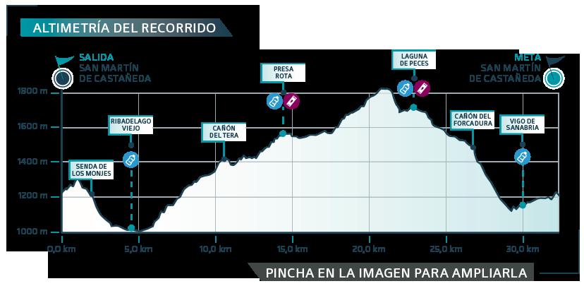 GPDZ-2019 etapa 1 - gráfica