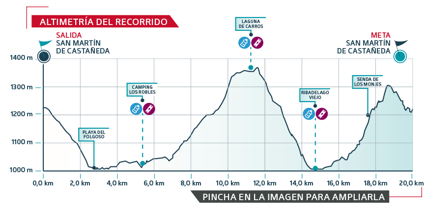 GTSA-2019 etapa 2 - gráfica