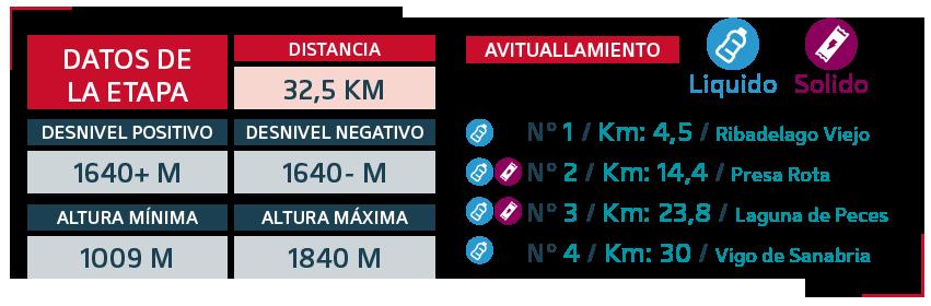 GTSA-2019 etapa 3 - datos