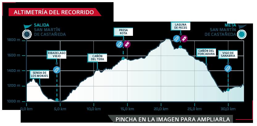 GTSA-2019 etapa 3 - gráfica