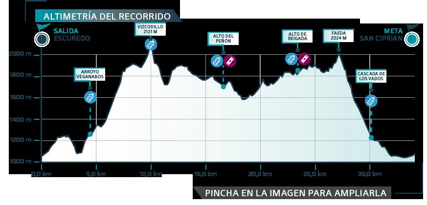 ULSA-2019 etapa 1 - gráfica