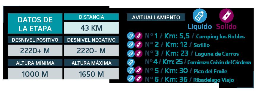 ULSA-2019 etapa 2 - Datos