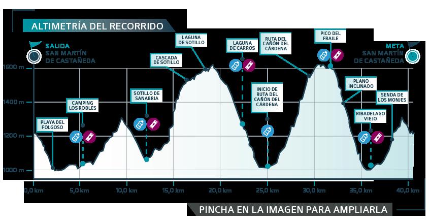 ULSA-2019 etapa 2 - gráfica