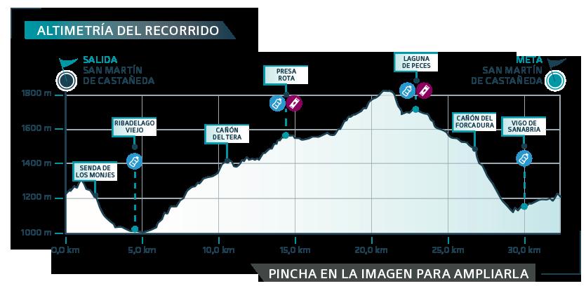 ULSA-2019 etapa 3 - gráfica