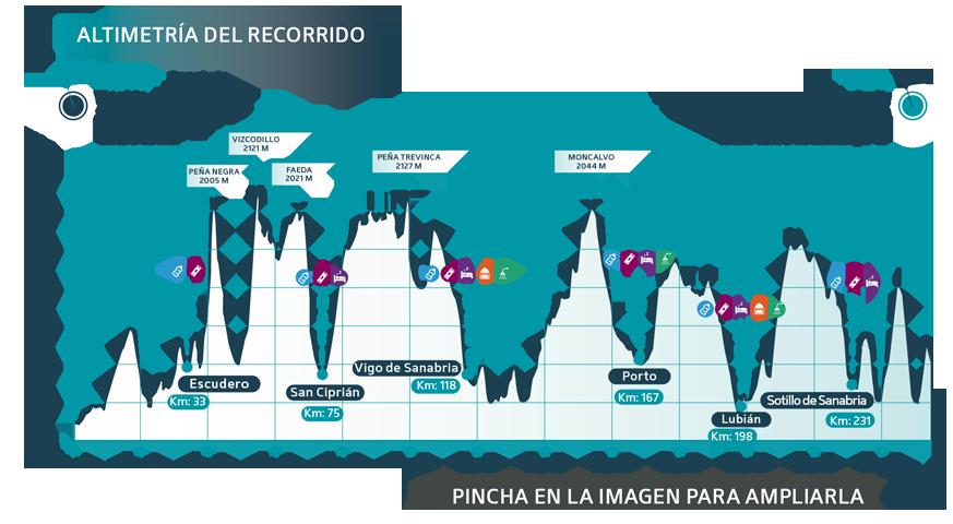 Glaciar Race - perfil