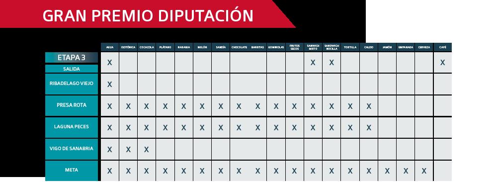 Avituallamiento Gran Premio Diputación de Zamora 2021 - Ultra Sanabria
