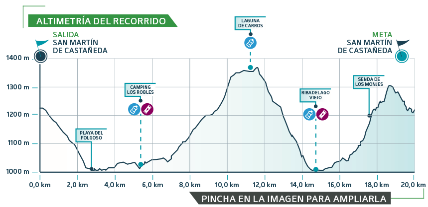 GPCR perfil - Ultra Sanabria