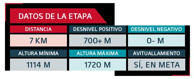 GTSA Etapa 1 - Ultra Sanabria - Cuadro datos