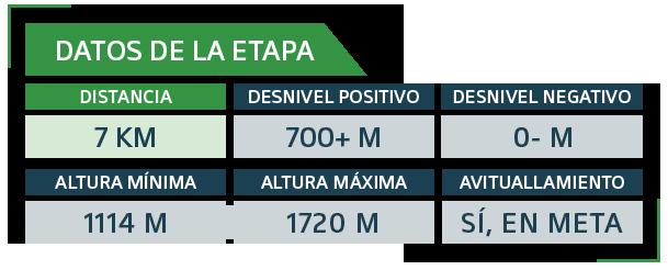 MASA Etapa 1 - Ultra Sanabria - Cuadro datos
