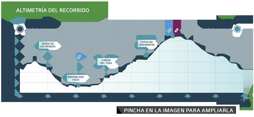 Perfil recorrido Maraton Etapa 3 - Ultra Sanabria