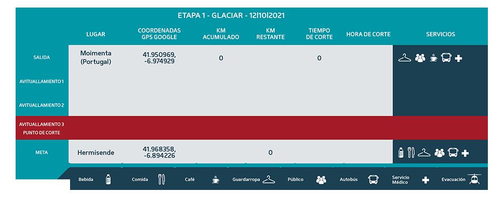Puntos de Corte Glaciar 2021 etapa 1 - Ultra Sanabria