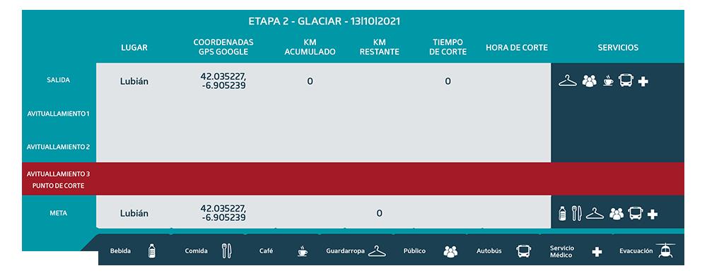 Puntos de Corte Glaciar 2021 etapa 2 - Ultra Sanabria