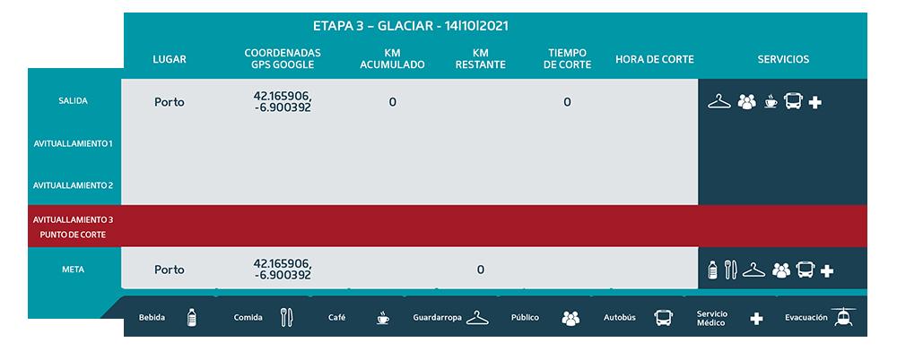 Puntos de Corte Glaciar 2021 etapa 3 - Ultra Sanabria