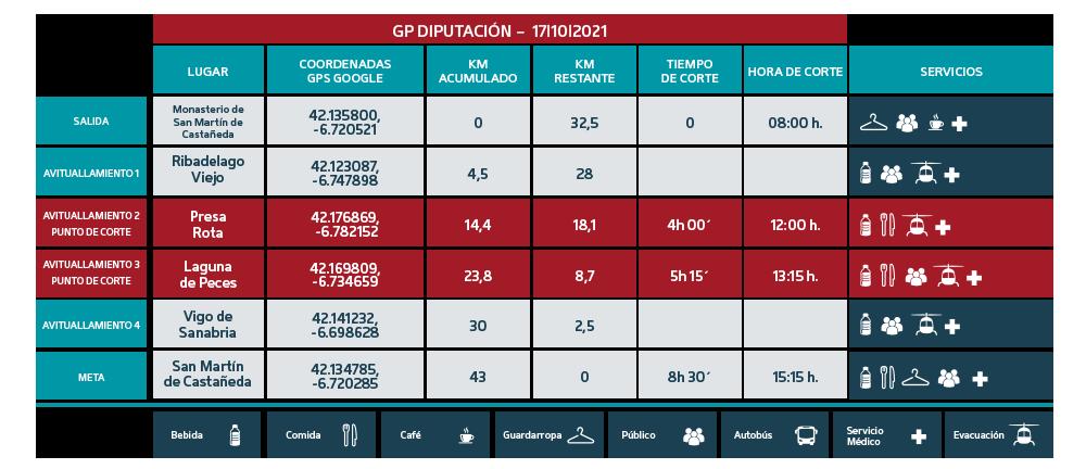 Puntos de Corte Gran Premio Diputación de Zamora 2021 - Ultra Sanabria