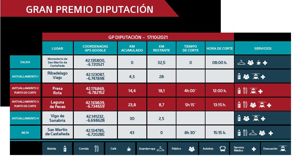 Puntos de Corte G P Diputación 2021 - Ultra Sanabria