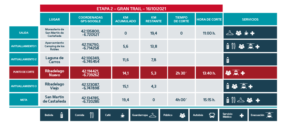 Puntos de Corte Gran Trail 2021 etapa 2 - Ultra Sanabria