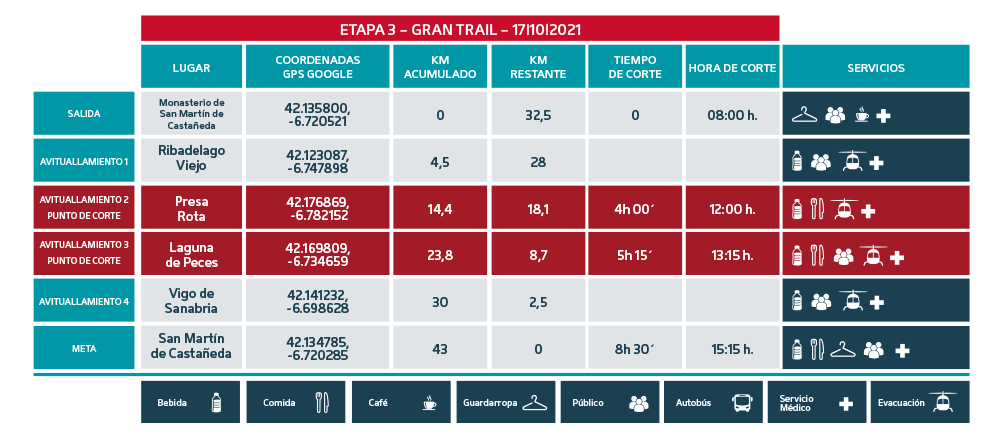Puntos de Corte Gran Trail 2021 etapa 3 - Ultra Sanabria