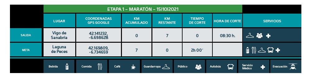 Puntos de Corte Maratón 2021 etapa 1 - Ultra Sanabria