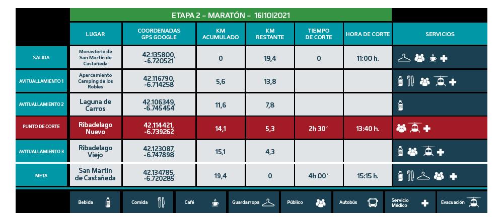 Puntos de Corte Maratón 2021 etapa 2 - Ultra Sanabria