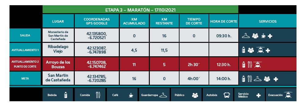 Puntos de Corte Maratón 2021 etapa 3 - Ultra Sanabria