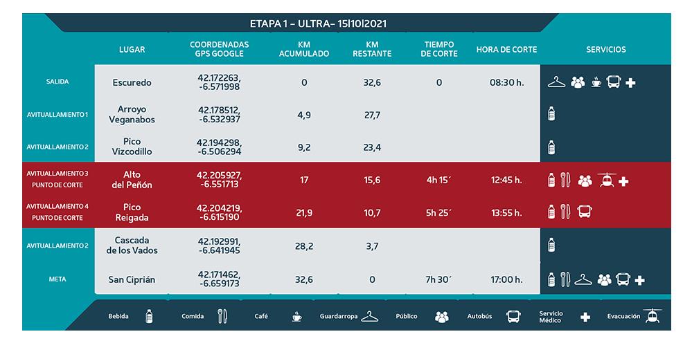 Puntos de Corte Ultra 2021 etapa 1 - Ultra Sanabria
