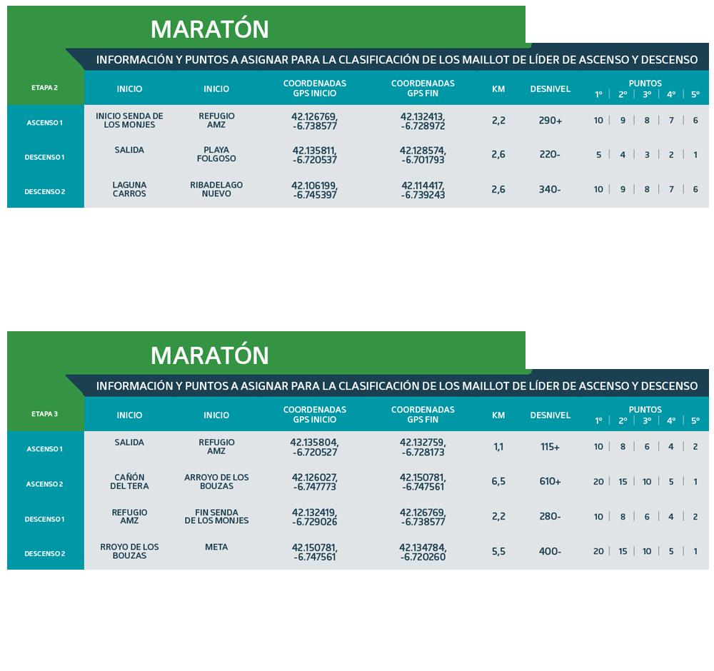 Puntos Maillot Líder Maratón 2021 - Ultra Sanabria