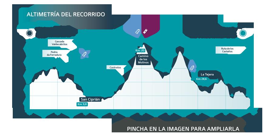 Glaciar Race Etapa 1 perfil - Ultra Sanabria
