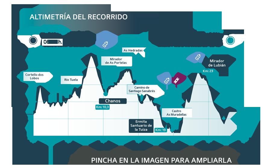 Glaciar Race Etapa 2 perfil - Ultra Sanabria