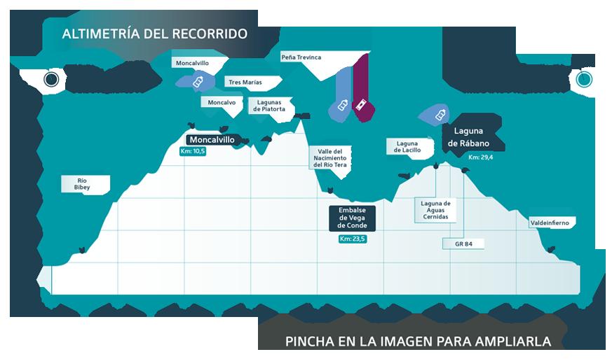 Glaciar Race Etapa 3 perfil - Ultra Sanabria