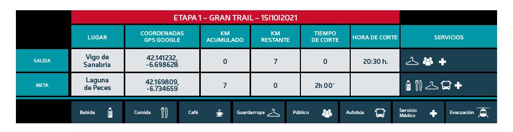 Puntos de Corte Gran Trail 2021 etapa 1 - Ultra Sanabria