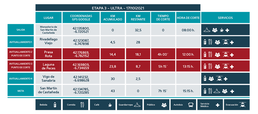 Puntos de Corte Ultra 2021 etapa 3 - Ultra Sanabria