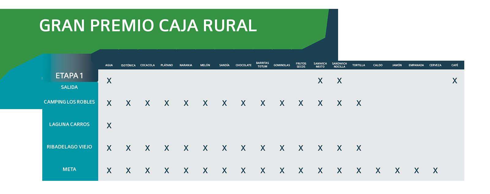 Avituallamiento Gran Premio Caja Rural 2021