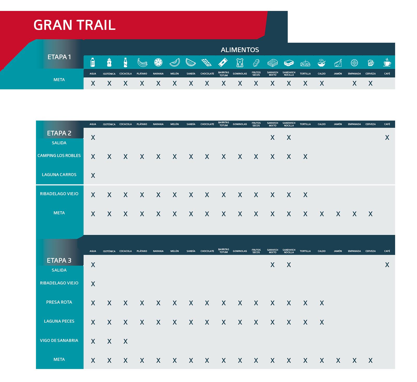 Avituallamiento Gran Trail 2021