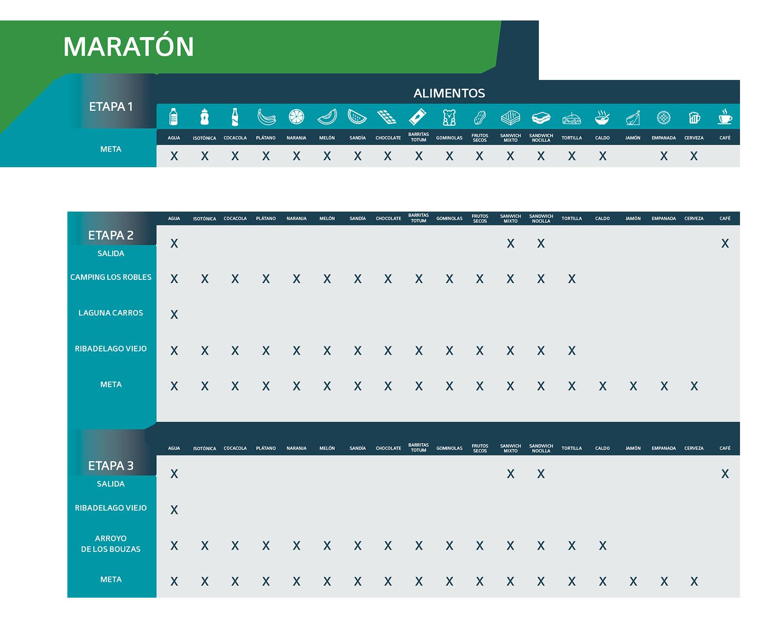 Avituallamiento Maratón 2021