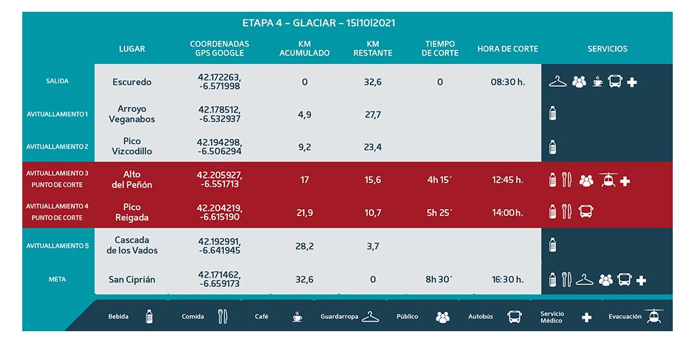 Puntos de Corte Glaciar 2021 etapa 4 - Ultra Sanabria