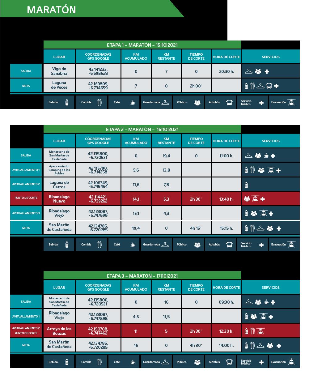 Puntos de Corte Maratón 2021 - Ultra Sanabria