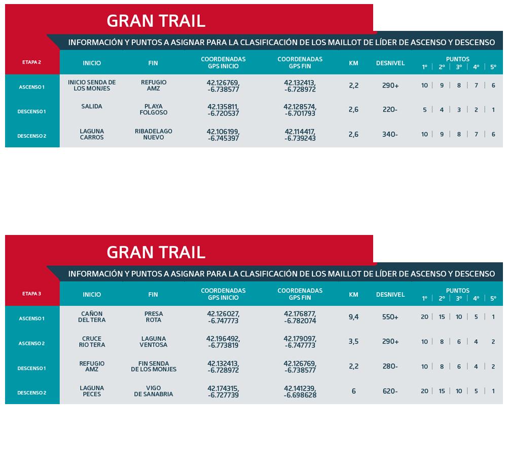 Tramos puntos maillot de líder Gran Trail 2021