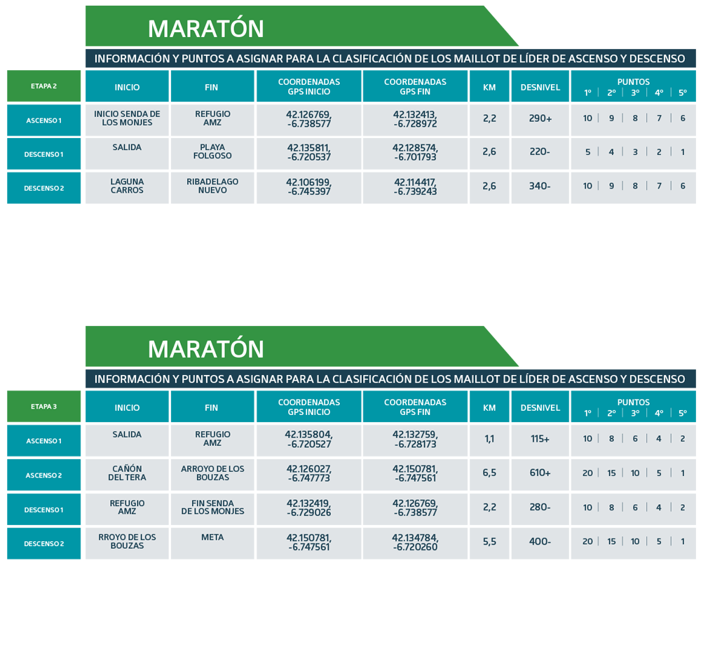 Tramos puntos maillot de líder Maratón 2021
